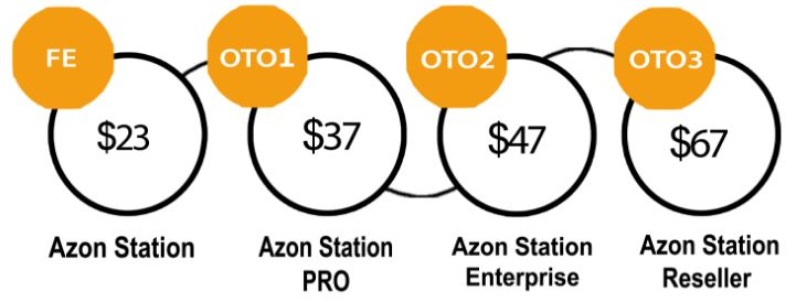 azon-station-funnel