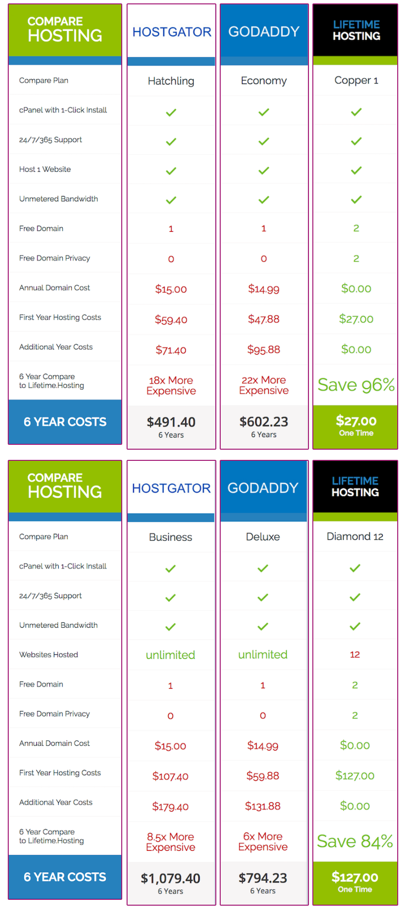 lifetime-hosting-compare