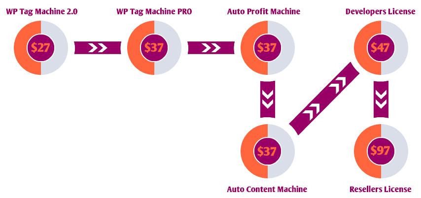 wp-tag-machine-2-funnel