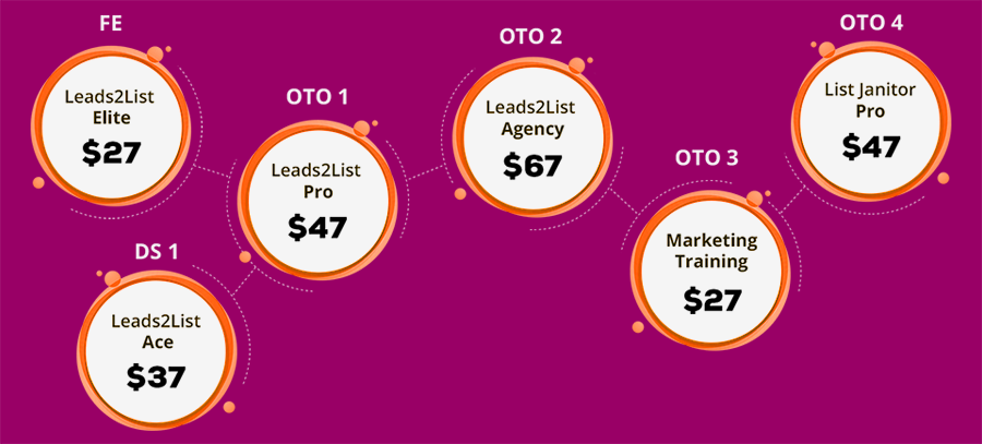 leads2list-funnel