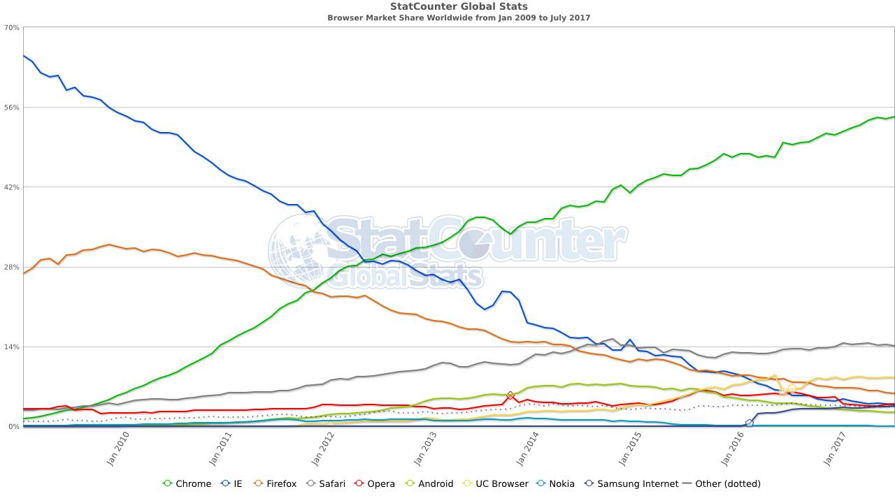 browser-market-share