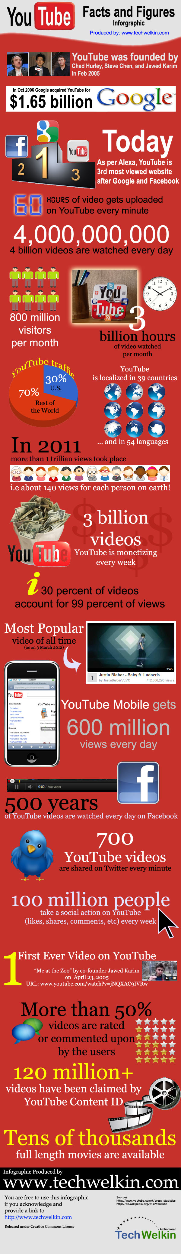 youtube-facts-figures-by-techwelkin