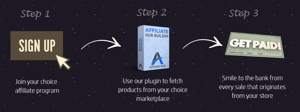 affiliate-hub-steps