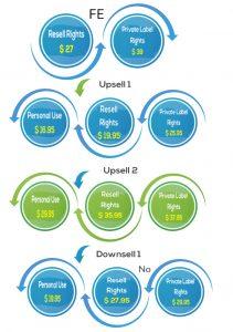 ultimate-media-assets-funnel