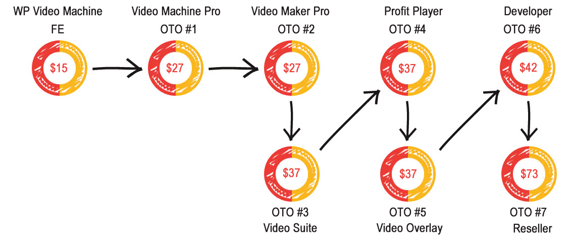 wp-video-machine-funnel
