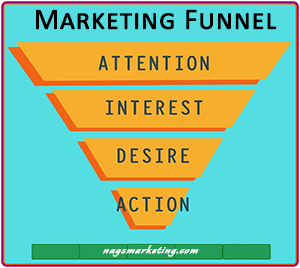 Nags Marketing Funnel